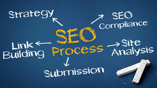 SEO Services, Link Building, SEO Submission, Site Analysis | ZerOne Seo | 951-200-4121